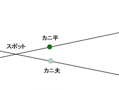 蟹交線 図1