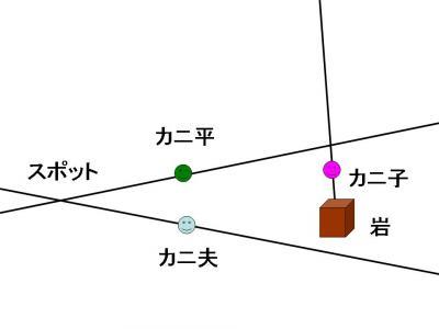 蟹交線 図2