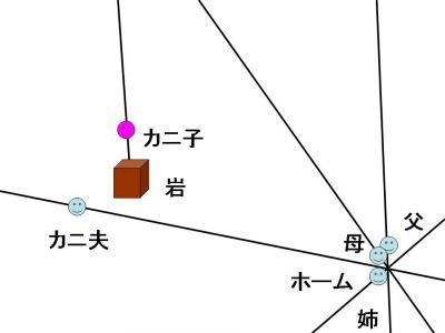 蟹交線 図3