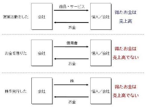 変換 ~ ライブドア4
