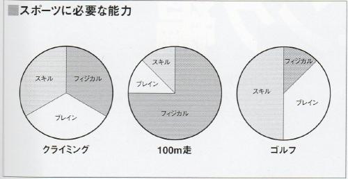グラフクライミング