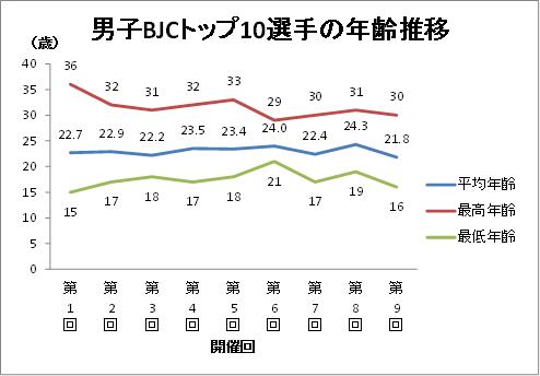 平均年齢推移 v02