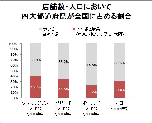 四大都道府県への密集度 v02