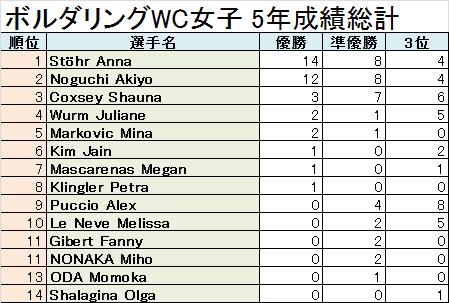 BWC W 総計