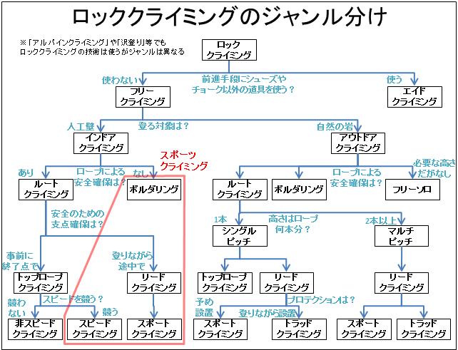 160328_ロッククライミングの分類