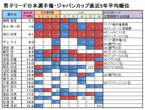 2017日本選手権 男子 v01
