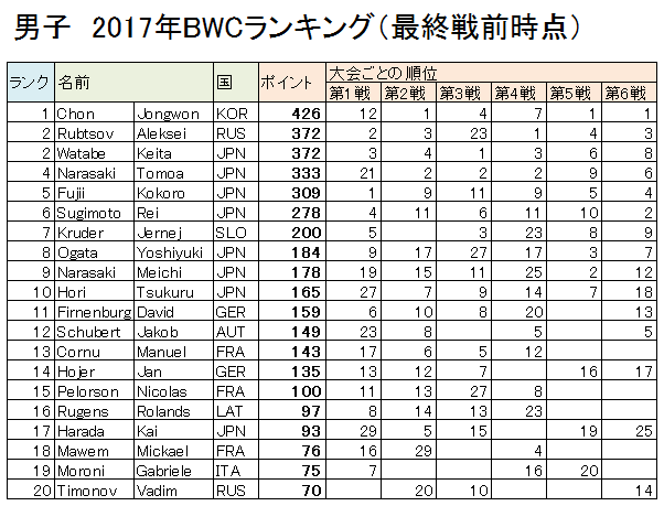 2017BWC 男子