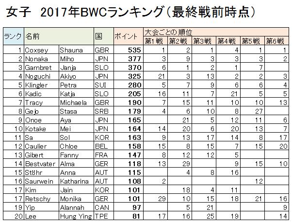 2017BWC 女子