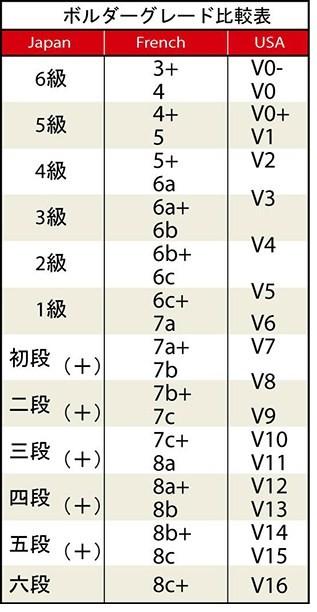 ボルダーグレード比較表