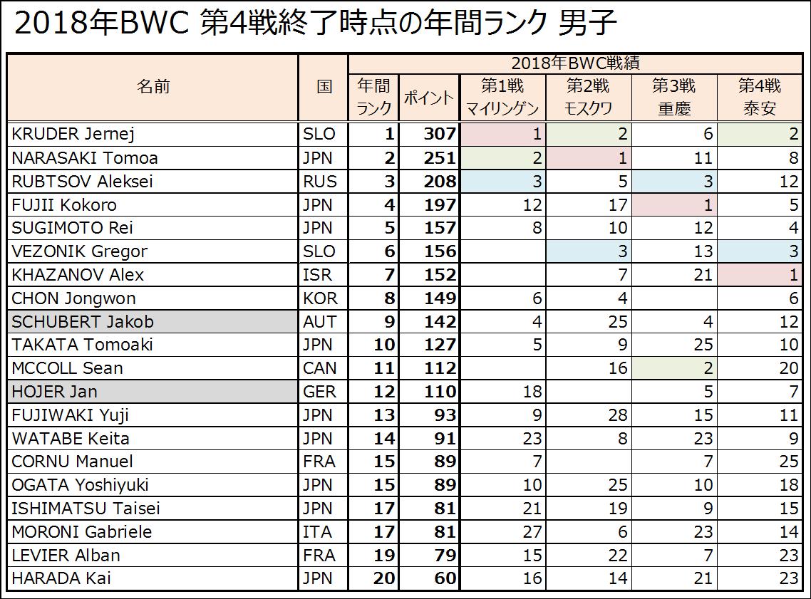 2018年ボルダリングワールドカップ第5戦八王子 出場選手の戦績・みどころ