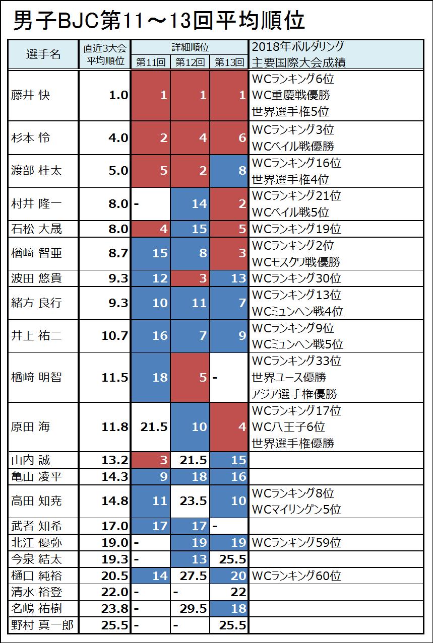 第14回ボルダリングジャパンカップ出場者の戦績まとめ