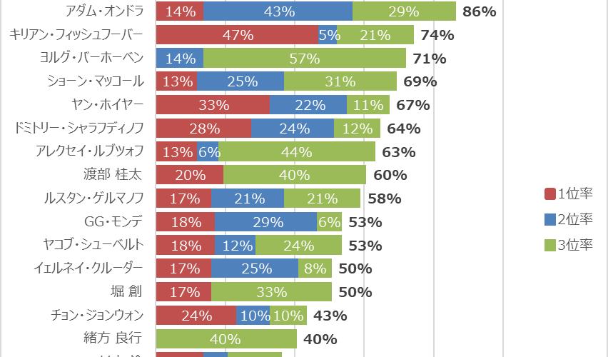 楢﨑智亜選手の圧倒的安定感 ボルダリングWC決勝の順位分析