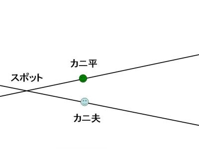 蟹交線 1
