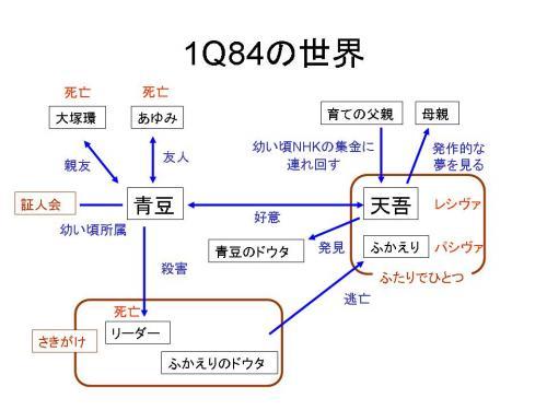 『1Q84』の解釈・感想