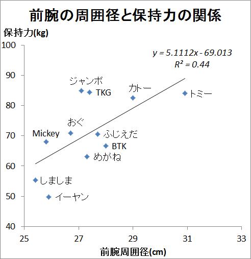 前腕と保持力 グラフ