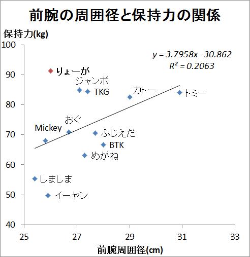 前腕と保持力 グラフ 追加