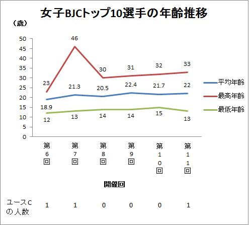 平均年齢推移 女子 上位10 v01