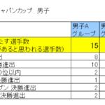 男子Bグループは死の組か~第8回ボルダリング・ジャパンカップ分析、所感~