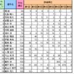 国内最強ボルダラーは誰か~過去のボルダリングジャパンカップ男子分析~