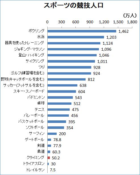 クライミング市場動向3~競技人口の他スポーツとの比較~