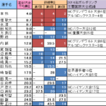 第10回ボルダリング・ジャパンカップ出場選手の戦績