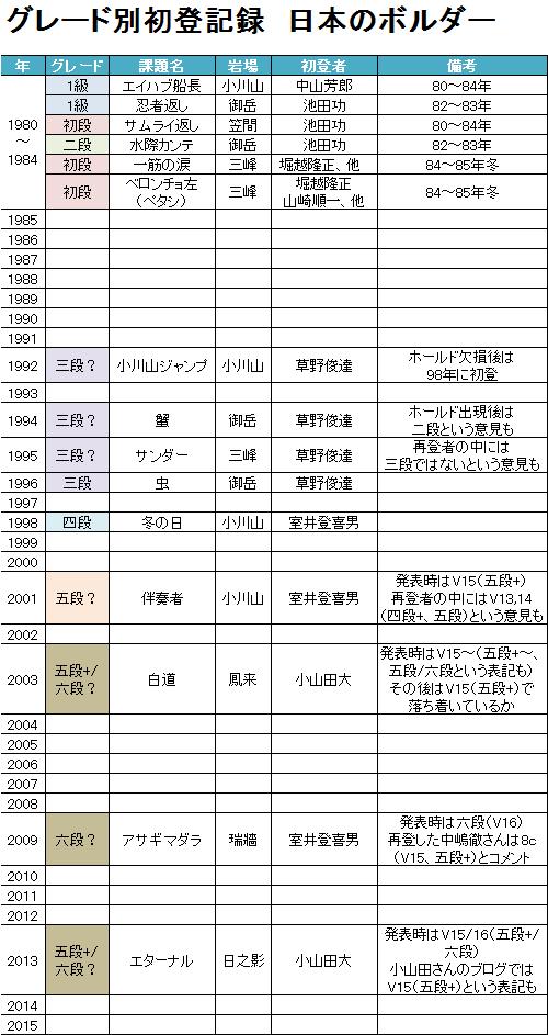 グレード別初登記録 日本のボルダー編