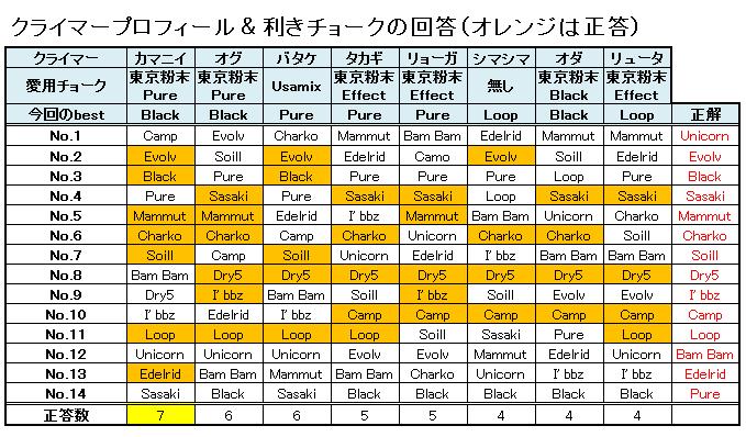 2017新年!利きチョーク大会!!