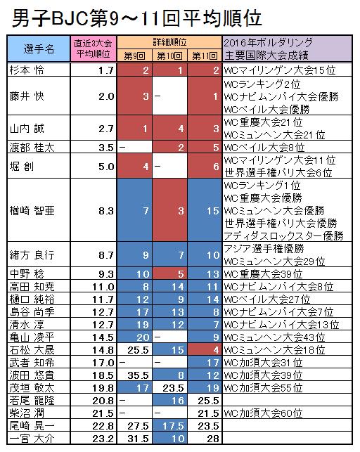 第12回ボルダリング・ジャパンカップ出場選手の戦績