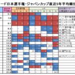日本選手権リード競技大会2017 出場選手の戦績