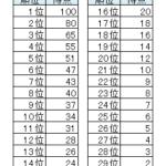 2017八王子ボルダリングワールドカップ出場選手のここまでのランキング