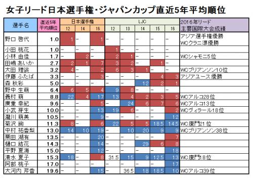 2017日本選手権 女子 v02