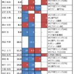 2019年 第32回リードジャパンカップ 出場選手の戦績とみどころ