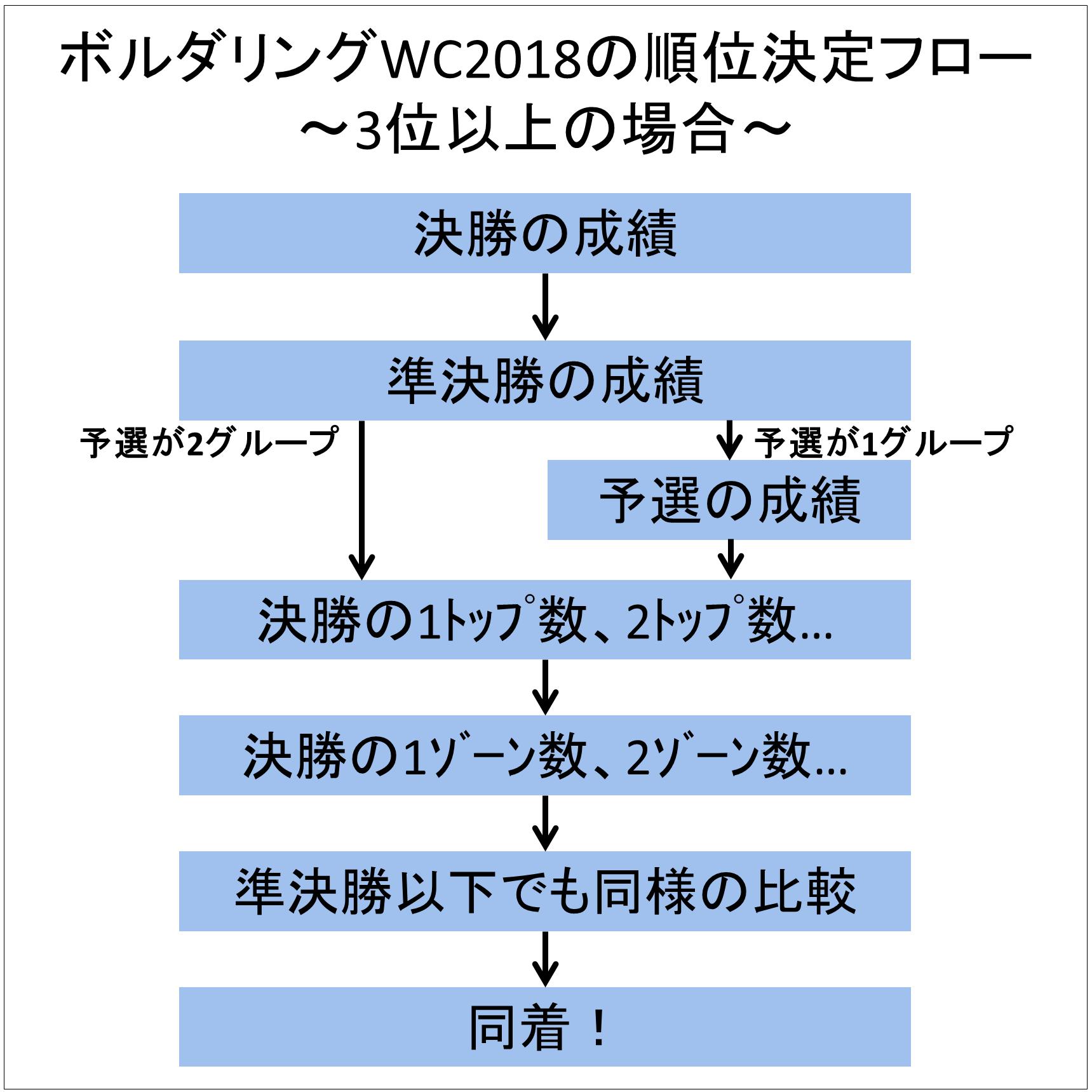 クライミングのルールの考察9~ボルダー競技で同成績の場合のIFSCルール2018変更点~
