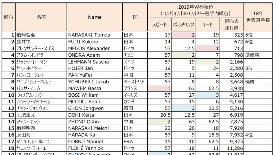 クライミング世界選手権2019八王子、コンバインドのエントリー選手の戦績