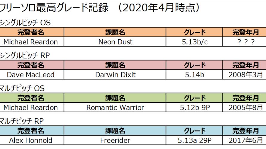 フリーソロの最高グレード記録まとめ(2020/4時点)