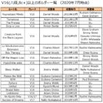 V16(8c+,六段)以上のボルダー課題まとめ(2020/7 時点)