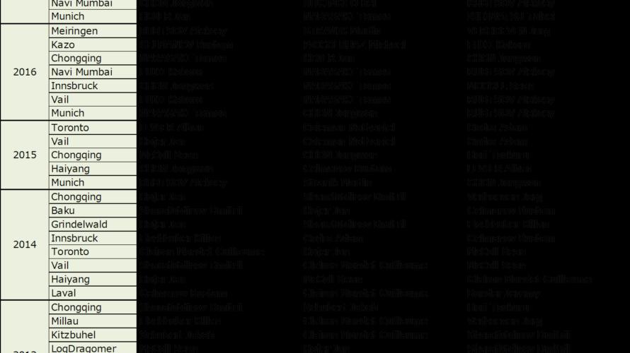 世界最強ボルダラーは誰か~過去のボルダリングWC分析~