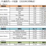 ボルダリング&リードのオンサイトorフラッシュ最高グレード記録まとめ(2020/3時点)