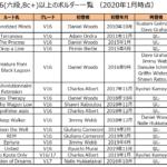 V16(8c+,六段)以上のボルダー課題まとめ(2020/1 時点)