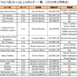 V16(8c+,六段)以上のボルダー課題まとめ(2020/6 時点)