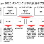 東京オリンピックのスポーツクライミング代表選考プロセスを理解&図解する