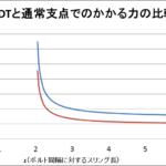 アメリカン デス トライアングルを初等力学で考える(同一スリング長での比較)