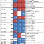第15回ボルダリングジャパンカップ出場者の戦績まとめ