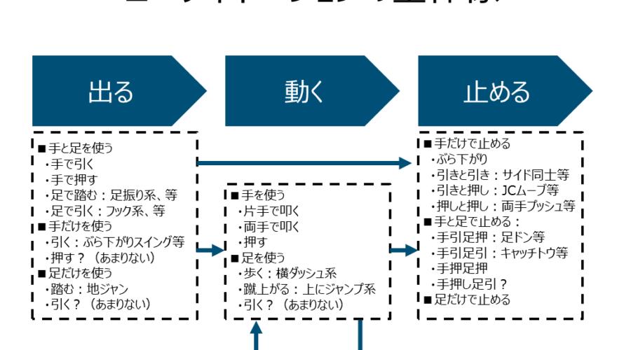 コーディネーションムーブを分解・分類する 後編:要素と具体例