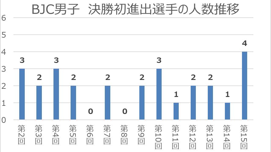 ボルダリング ジャパン カップ 2020