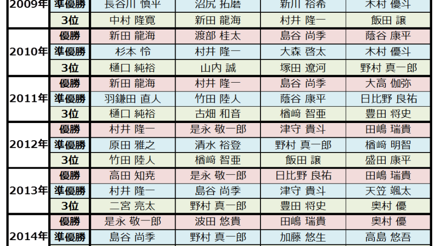 リードユース日本選手権の歴代表彰選手&2019年のみどころ